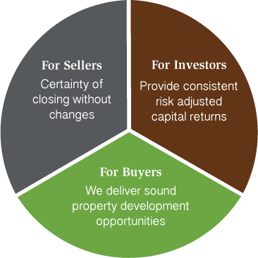 invest-model2